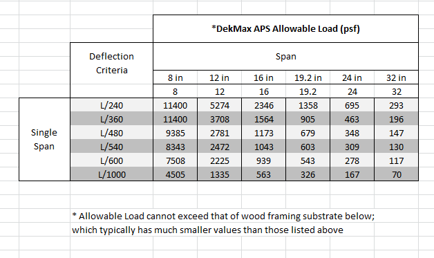 Dekmax APS Allowable Load