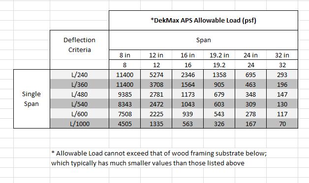 Dekmax APS Allowable Load